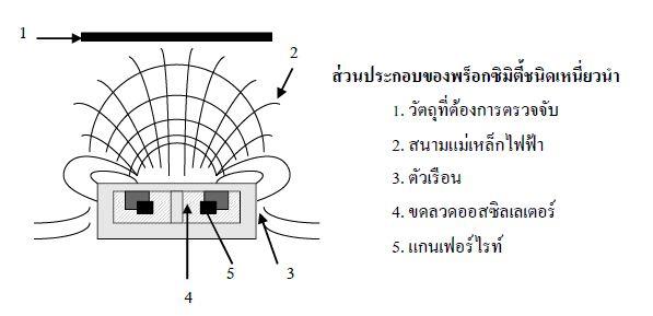 u0e1e u0e23 u0e47 u0e2d u0e01 u0e0b u0e34 u0e21 u0e34 u0e15 u0e35 u0e49 u0e40 u0e0b u0e19 u0e40 u0e0b u0e2d u0e23 u0e4c  proximity sensor