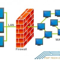 ความรู้เบื้องต้นเกี่ยวกับ-firewall-และชนิดของ-firewall
